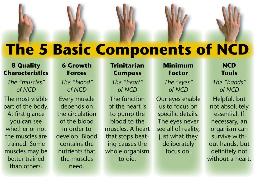 organic all natural development